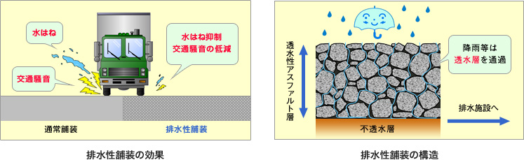 Effect of drainage asphalt pavement / construction of drainage asphalt pavement